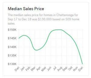 Median-Sale-Price-300x258